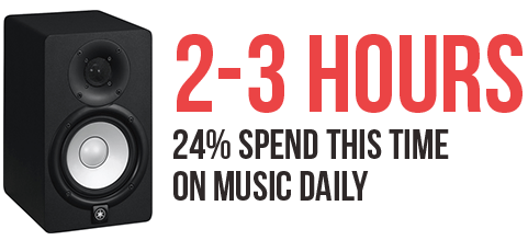 How Much Time Do Music Producers Spend On Music Daily
