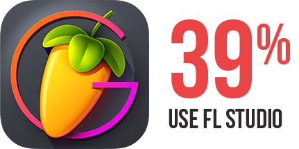 FL Studio - Most popular music production software