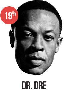 Music Producer Dr. Dre