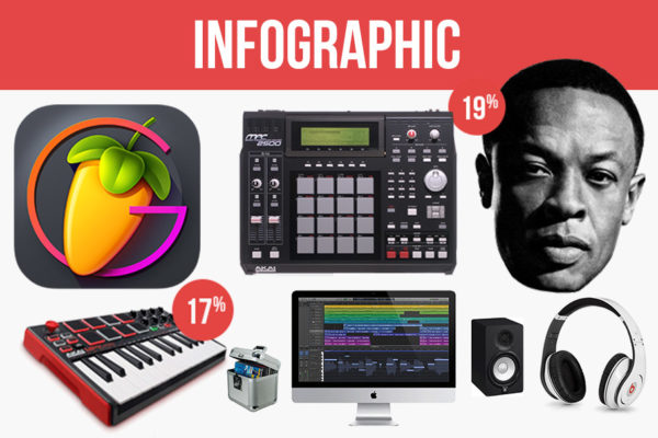 Music Production Poll Infographic